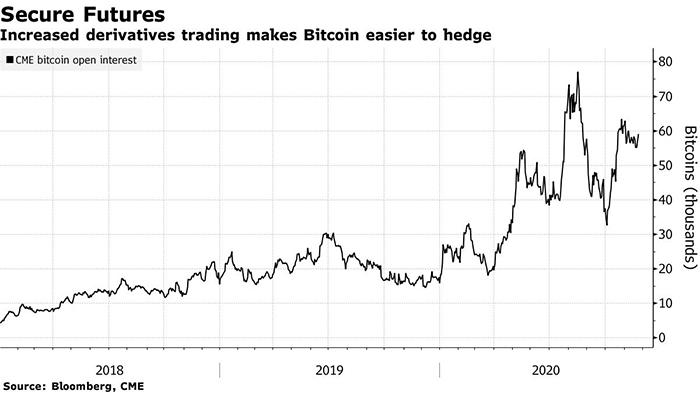 Bloomberg nêu bật open interest tương lai Bitcoin trong số các tín hiệu tăng giá. Nguồn: Bloomberg