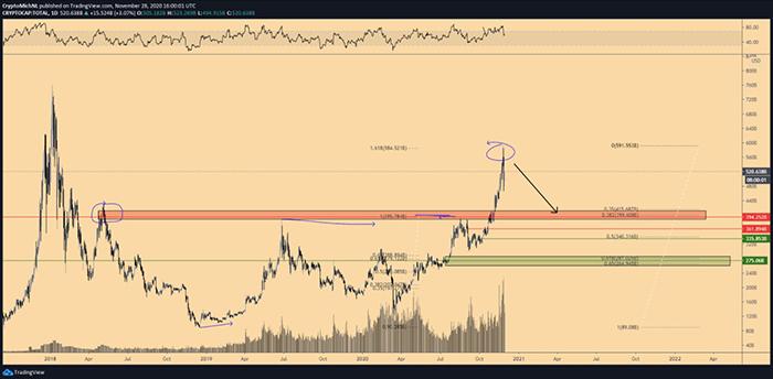 Biểu đồ 1 ngày của tổng vốn hóa thị trường tiền điện tử. Nguồn: TradingView