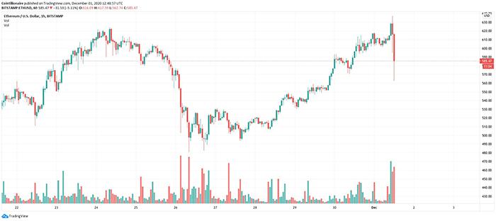 Biểu đồ 1 phút của ETH/USD (Bitstamp). Nguồn: TradingView