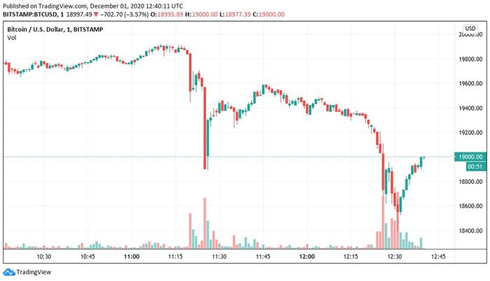 Biểu đồ 1 phút của BTC/USD (Bitstamp). Nguồn: TradingView