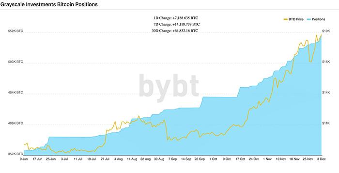 Dữ liệu cho thấy Grayscale đã mua thêm 7.000 BTC chỉ trong 24 giờ qua. Nguồn: Bybt.