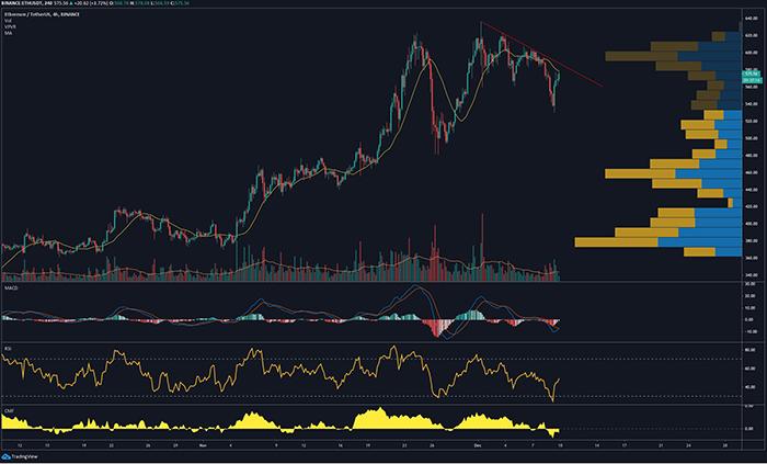 Biểu đồ 4 giờ của ETH/USD. Nguồn: TradingView