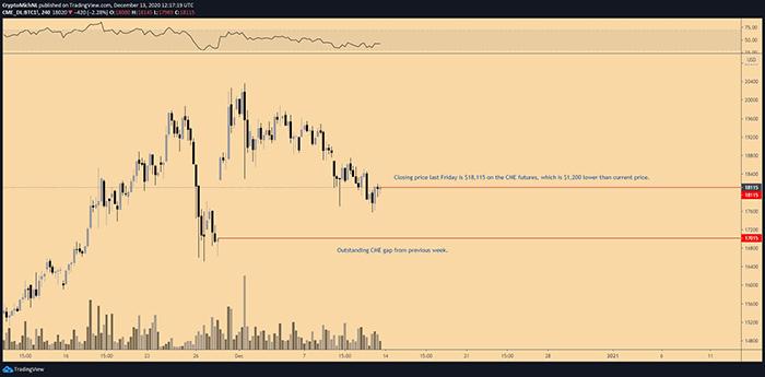 Biểu đồ 4 giờ của CME Futures. Nguồn: TradingView