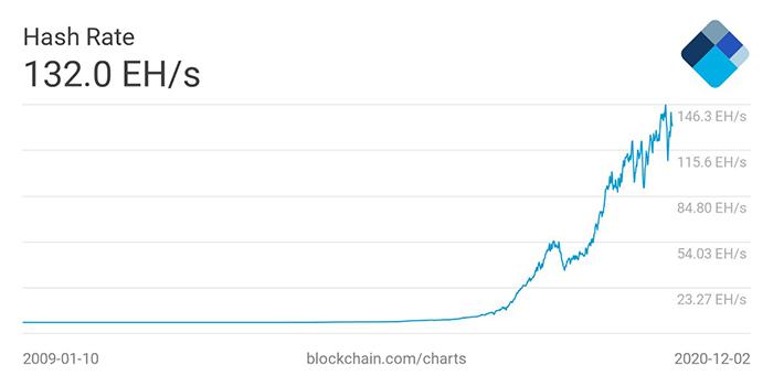 Hashrate của mạng Bitcoin. Nguồn: Blockchain.com
