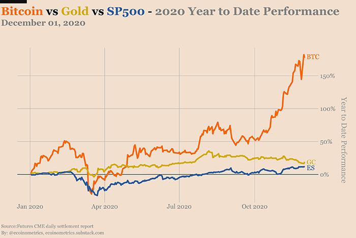 Hiệu suất của BTC so với Vàng và S&P500 trong năm 2020. Nguồn: Ecoinometrics