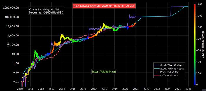 Biểu đồ stock-to-flow của Bitcoin tính đến ngày 17/ 12 năm 2020. Nguồn: Digitalik