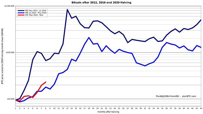 Biểu đồ hiệu suất giá sau halving của Bitcoin. Nguồn: PlanB / Twitter