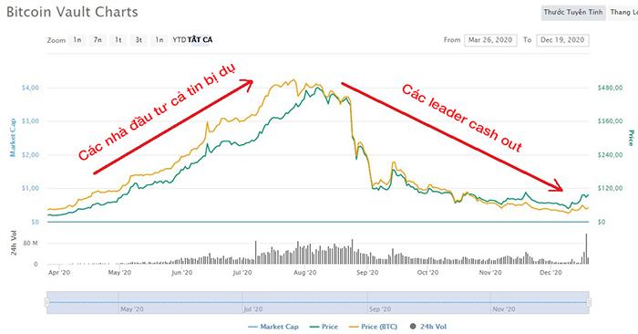 Diễn biến giá lịch sử của BTCV. Nguồn: CMC