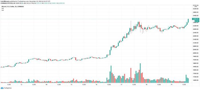 Biểu đồ hàng giờ BTC / USD (Coinbase). Nguồn: Tradingview