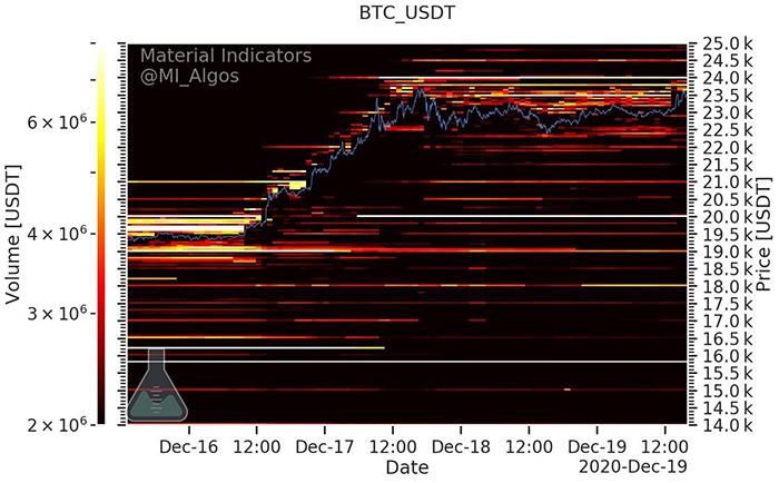 Các khu vực mua và bán Bitcoin trên sàn giao dịch (trắng = nhiều lệnh hơn). Nguồn: Material Indicators