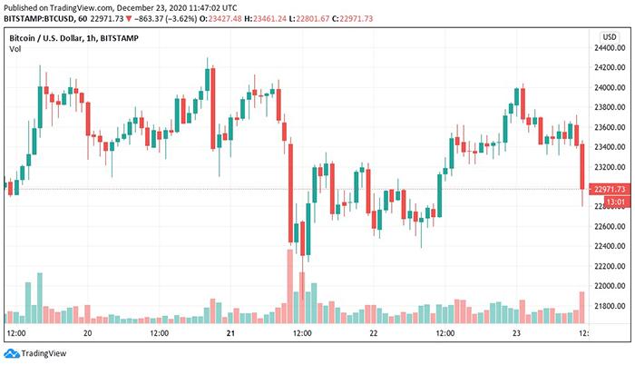 Biểu đồ 3 ngày của BTC/USD. Nguồn: TradingView