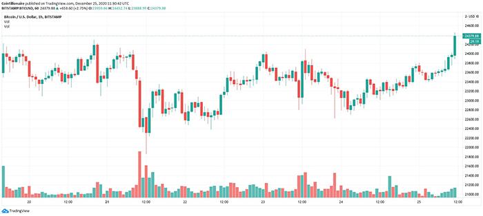 Biểu đồ nến 1 giờ BTC/USD (Bitstamp). Nguồn: Tradingview
