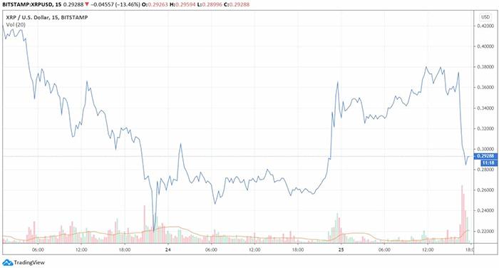Biểu đồ giá XRP/USD. Nguồn: TradingView
