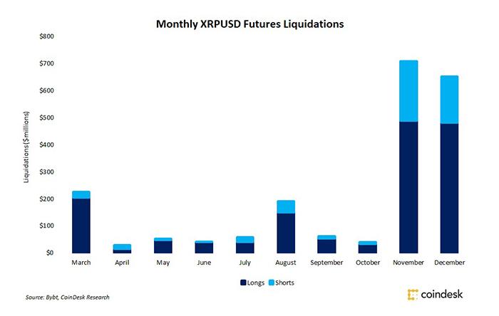 Giá trị hợp đồng tương lai XRP bị thanh lý hàng tháng. Nguồn: Bybit.