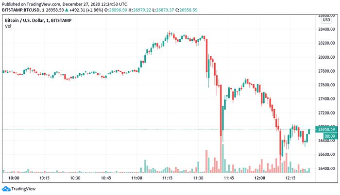 Biểu đồ nến 1 phút của BTC/USD. Nguồn: TradingView