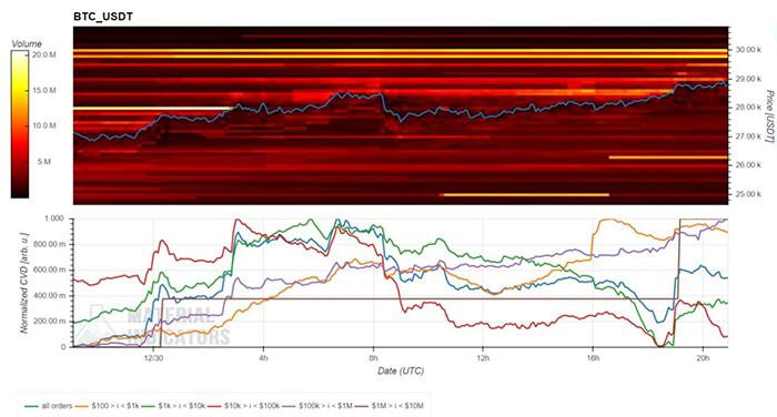 Tường bán BTC ở gần mức 30.000 USD. Nguồn: Material Indicators