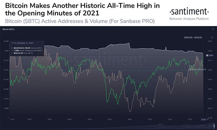 Bitcoin đạt mức cao nhất mọi thời đại vào ngày 1/1. Nguồn: Santiment