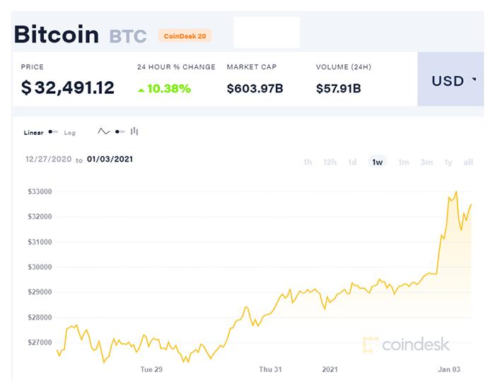 Diễn biến giá Bitcoin trong 1 tuần qua.