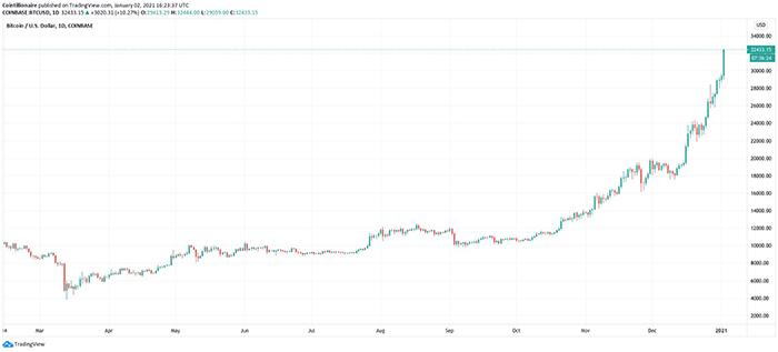 Biểu đồ nến hàng ngày BTC / USD (Coinbase). Nguồn: Tradingview