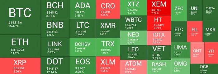 Tổng quan thị trường tiền điện tử. Nguồn: QuantifyCrypto