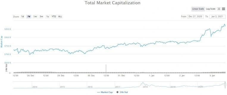 Tổng vốn hóa thị trường tiền điện tử. Nguồn: CoinMarketCap