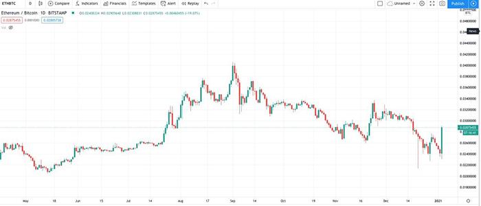 Biểu đồ nến 1 ngày của ETH/BTC (Bitstamp). Nguồn: TradingView