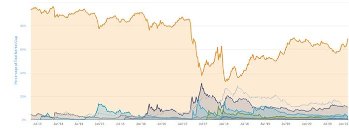 Biểu đồ chỉ số thống thị thị trường của Bitcoin. Nguồn: CMC