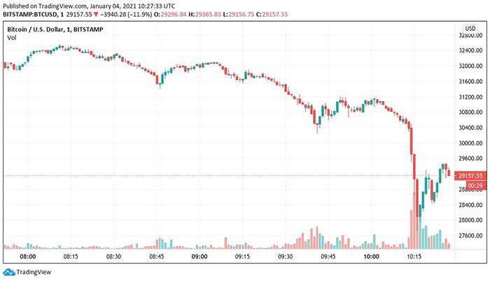 Biểu đồ nến 1 phút của BTC/USD (Bitstamp). Nguồn: TradingView