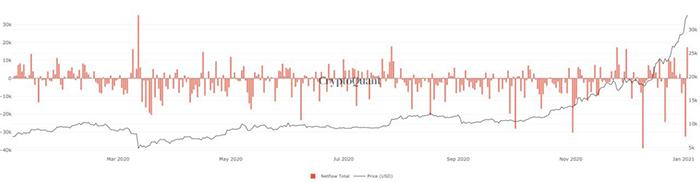 Biểu đồ dòng chảy Bitcoin sàn giao dịch. Nguồn: CryptoQuant