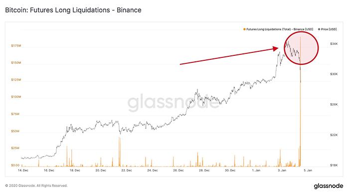Biểu đồ thanh lý vị thế long Bitcoin trên Binance. Nguồn: Glassnode