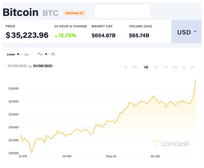 Biểu đồ giá Bitcoin. Nguồn: CoinDesk 20