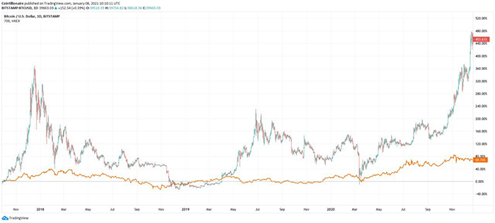 Cổ phiếu Tencent (màu cam) với BTC/USD. Nguồn: TradingView