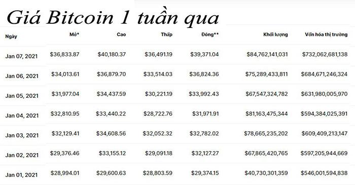 Bitcoin liên tiếp lập đỉnh mới