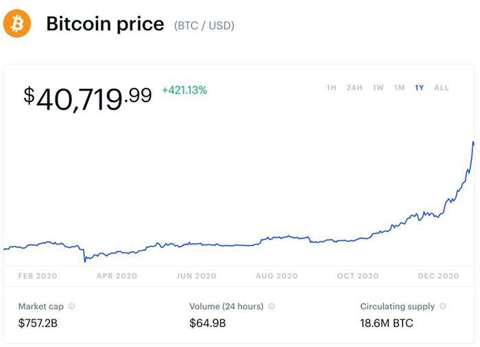 Diễn biến giá Bitcoin năm qua. Nguồn: Coinbase