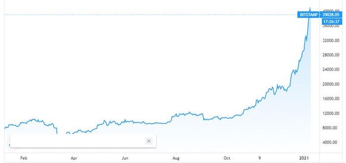 Diễn biến giá Bitcoin trong 1 năm qua. Đơn vị: USD/Bitcoin - Nguồn: Trading View.