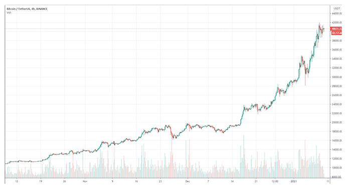 Biểu đồ nến 4 giờ của BTC/USD. Nguồn: TradingView