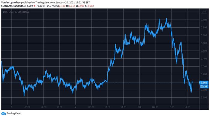 Biểu đồ EOS/USD. Nguồn: TradingView