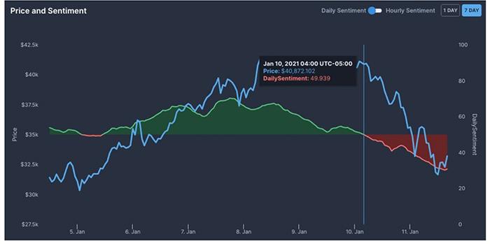 Biểu đồ giá Bitcoin và tình cảm hàng ngày. Nguồn: TheTie