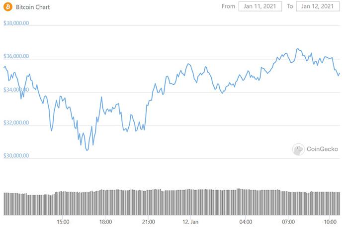 Biểu đồ giá Bitcoin 24 giờ. Nguồn: CoinGecko