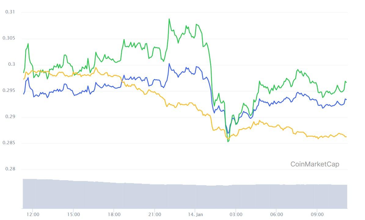 Biểu đồ giá hàng ngày của XRP/USD. Nguồn: CoinMarketCap.com