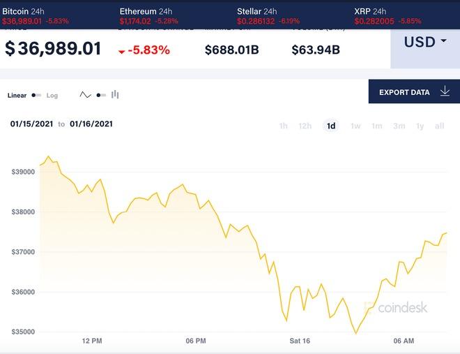 Giá Bitcoin đang dao động ở mức gần 37.000 USD/đồng. Ảnh: Coindesk.