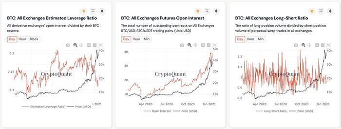Đòn bẩy ước tính của Bitcoin trên các sàn giao dịch. Nguồn: CryptoQuant