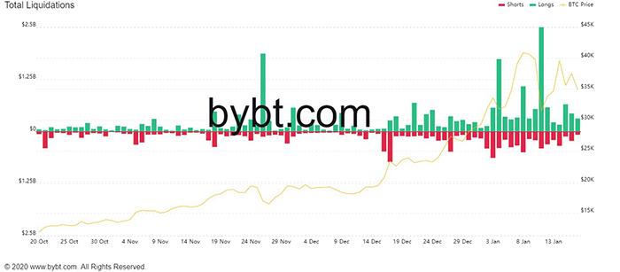 Tổng thanh lý Bitcoin. Nguồn: Bybt.com