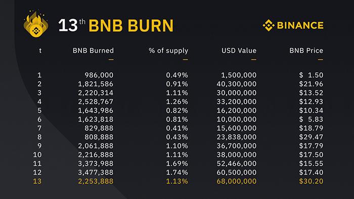 Thống kê 13 lần đốt BNB trong lịch sử của Binance