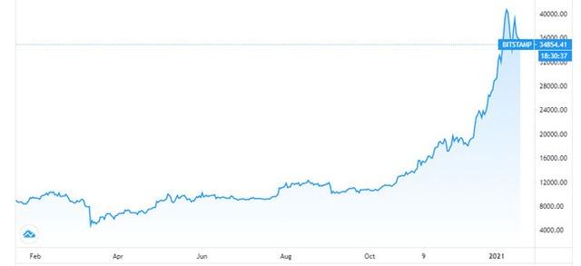Diễn biến giá Bitcoin trong 1 năm trở lại đây. Đơn vị: USD/Bitcoin - Nguồn: Trading View.