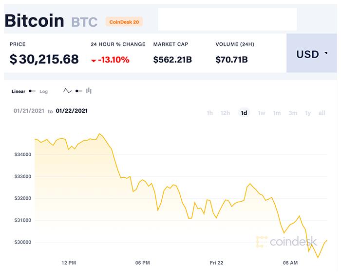 Biểu đồ hàng ngày của Bitcoin. Nguồn: CoinDesk20