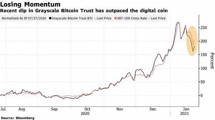 Dòng tiền chảy vào quỹ Grayscale Bitcoin Trust trị giá 20 tỷ USD đang giảm mạnh. Ảnh: Bloomberg.
