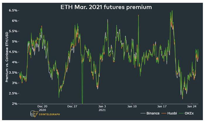 Phí bảo hiểm tương lai ETH tháng 3 năm 2021. Nguồn: NYDIG Digital Assets Data