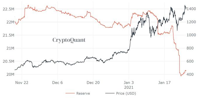 Trữ lượng ETH trên các sàn giao dịch. Nguồn: Cryptoquant.com