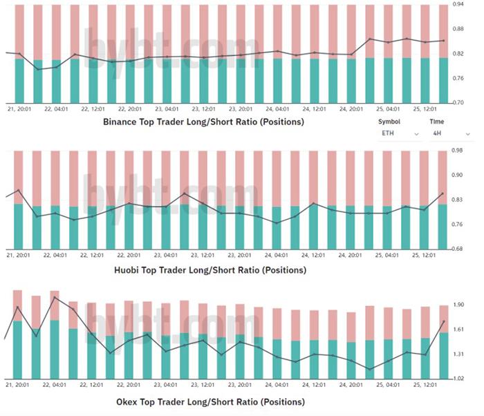 Tỷ lệ long-short ETH của các trader hàng đầu trên các sàn giao dịch. Nguồn: Bybt.com